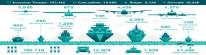 D-Day invasion in numbers